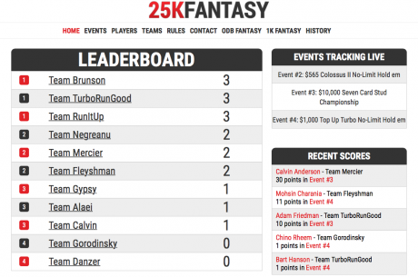 Reviewing This Year's 25K Fantasy Teams