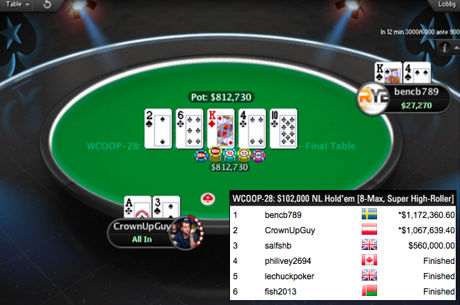 """bencb789"" Wins WCOOP Super High Roller for $1,172,461 After a Deal With Fedor..."