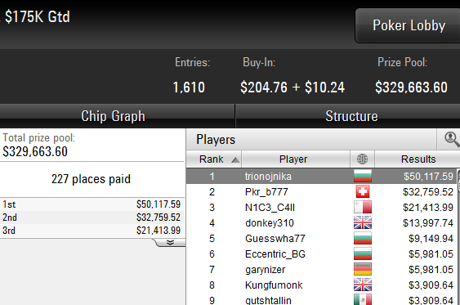 Трима българи на финалната маса и $50K победа за...