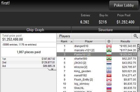 Трето място и $125К за Pavlov101 на Sunday Million и още БГ успехи...