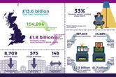 Online Gambling Accounts For 33% of British Gambling