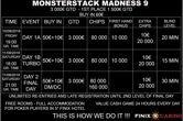 Έρχεται το Monsterstack Madness #9 με €60 buy-in και €3,000 gtd στο Finix Casino