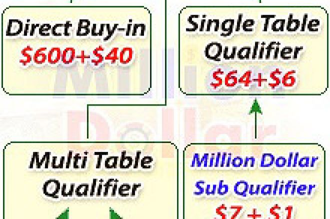 PartyPoker 1,000,000 guaranteed coming in May qualify for as little as $8 dollars! 0001