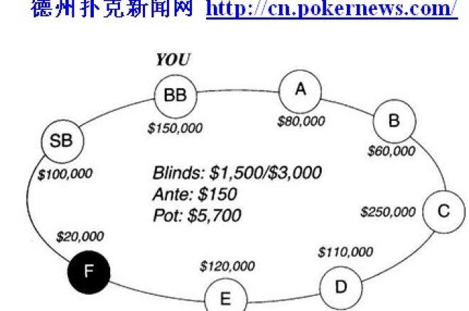 扑克资金管理 0001