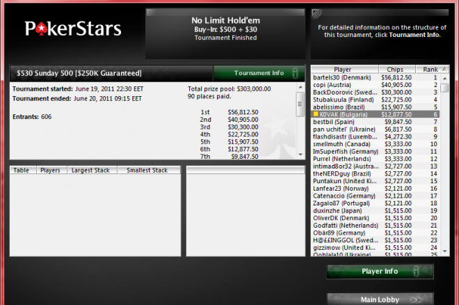 6-то място и $13K за KOVAK от Sunday 500 в PokerStars 0001