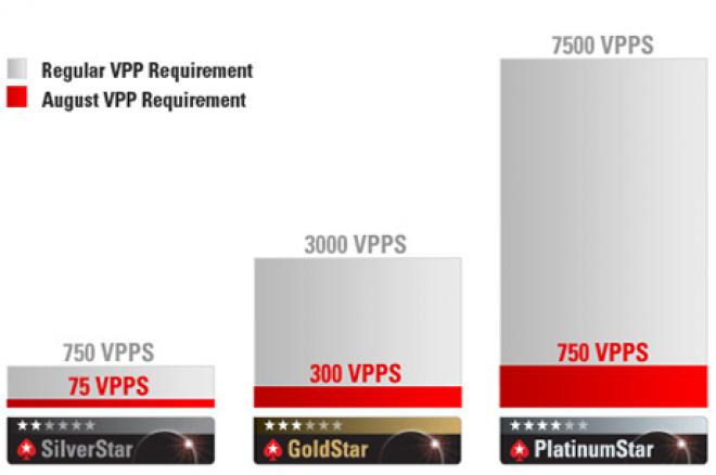 Klub VIP PokerStars