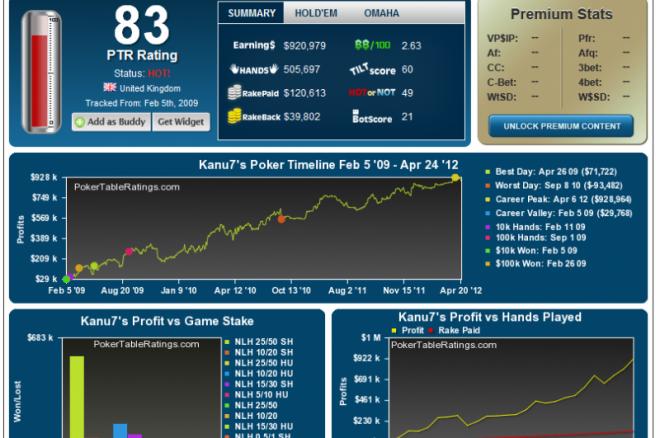Poker Table Ratings mění pravidla kvůli PokerStars 0001