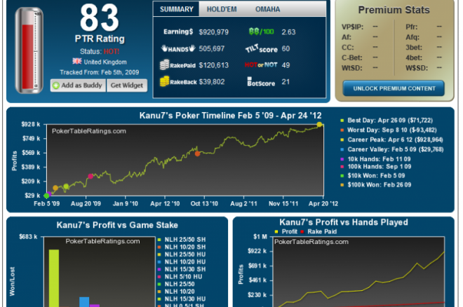 Poker tables ratings