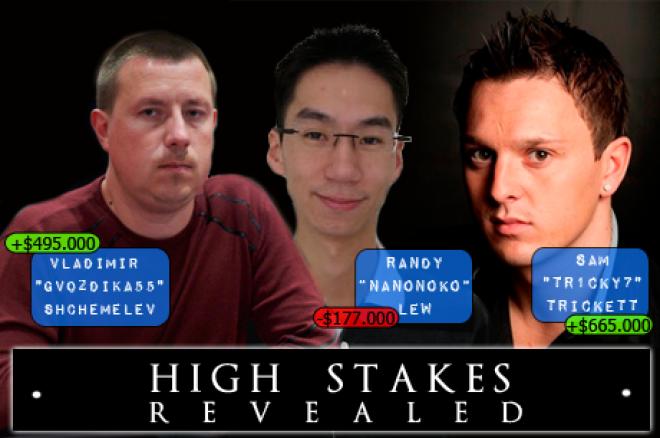 High Stakes Revealed: Trickett ruimt ook online op (+$665.000)