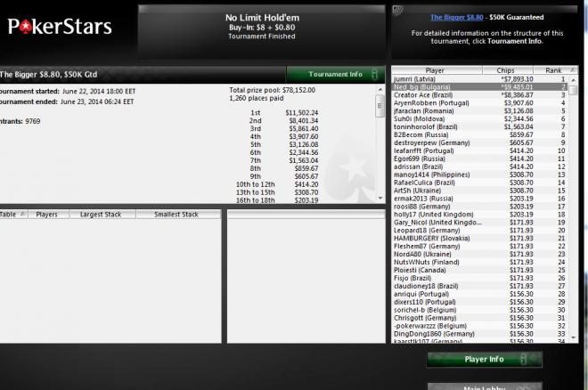 Второ място и $9,485 за Неделчо Караколев в The Bigger $8,80 +... 0001