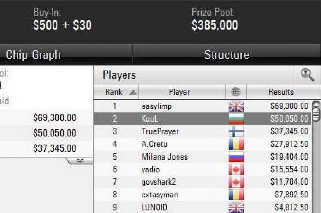 Второ място и $50,000 за Димитър Данчев в Sunday 500 + още... 0001