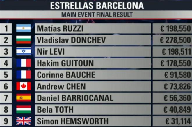 Второ място и €278,500 за Владислав Дончев в Estrellas Poker... 0001
