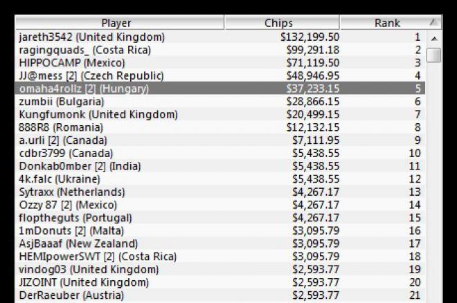 Český hráč JJ@mess skončil čtvrtý na 47. Eventu WCOOP $320 No Limit Hold'em 0001