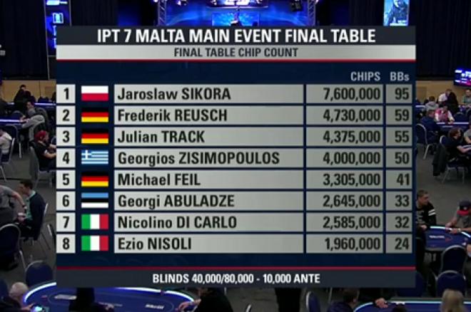 IPT Málta Final Tablle