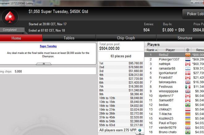 """""""Re8uZ""""  Osvojio $1.050 Super Tuesday za 88.000 $ 0001"""