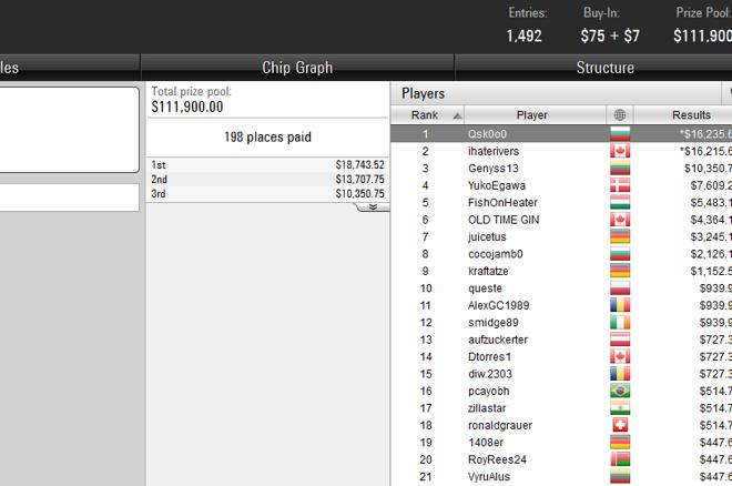 Победа и $16К за Qsk0o0 в The Bigger $82 + още БГ успехи от... 0001