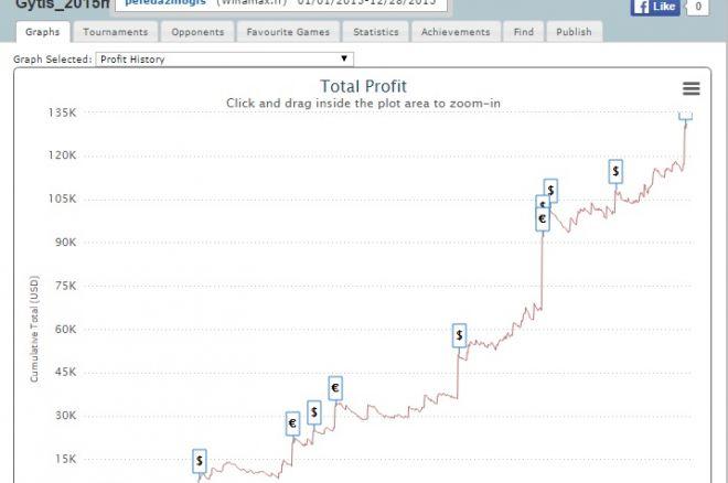 """PokerioMokykla.com trenerio """"peledazmogis"""" rezultatai 0001"""