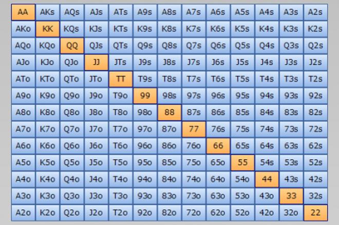 Trocha té poker matematiky: výpočet startovních kombinací, blockery a další 0001