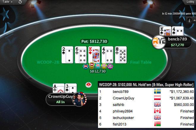 WCOOP 102.000$ : Titre et jackpot pour Bencb789, nouveau million pour Fedor Holz (2e), salfshb 3e (560.000$), bulle pour Haxton 0001