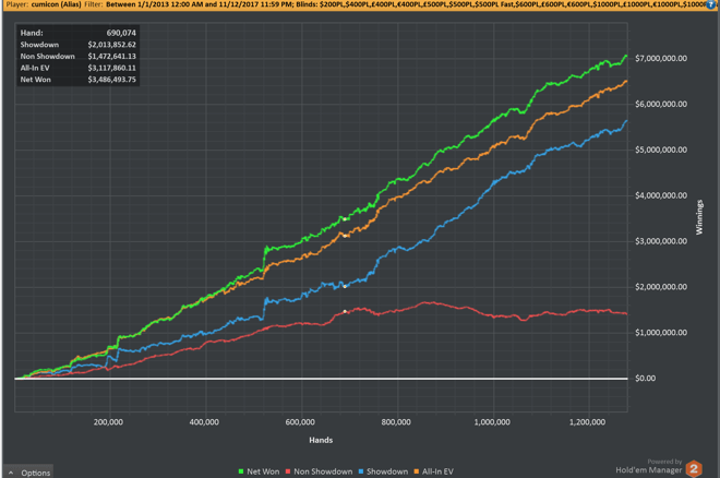 "Online PLO Crusher ""cumicon"" Retires With Walk-Off Epic Graph 0001"
