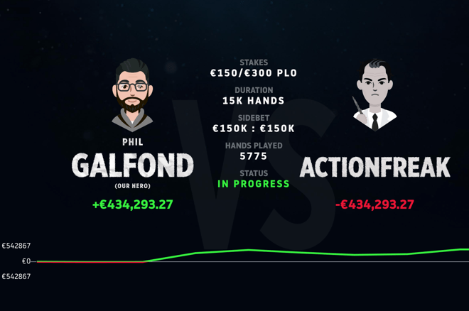 """ActionFreak"" finds himself stuck more than €400,000 against Phil Galfond after 5,700 hands."