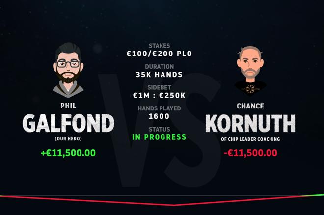 Phil Galfond dan Chance Kornuth keluar dan bertarung dalam pertandingan 35.000 tangan mereka.