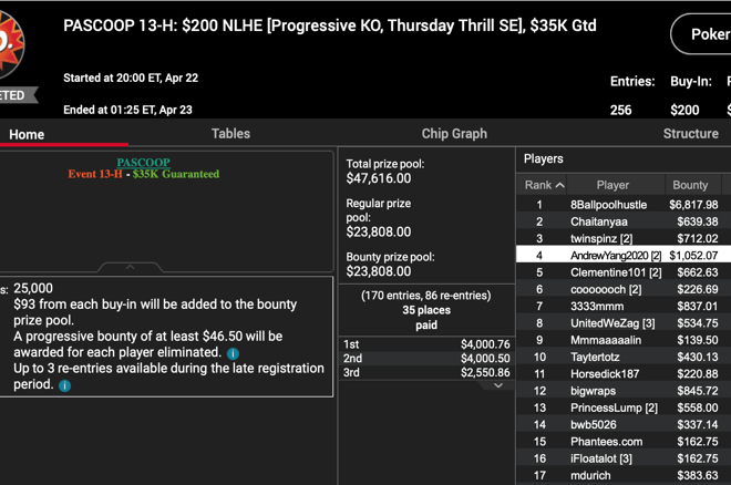 The latest day of PASCOOP action saw a $200 PKO played out.