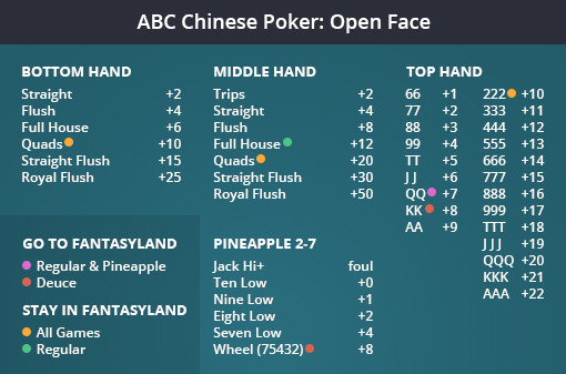 Pineapple Open Face Chinese Poker Online
