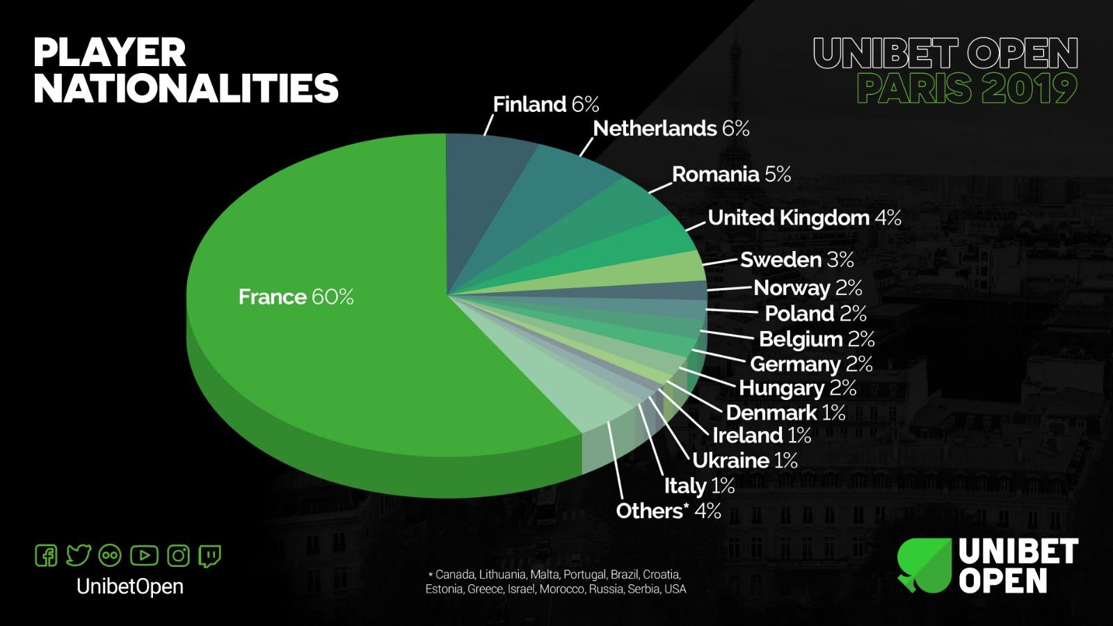 Player Nationalities Unibet Open Paris