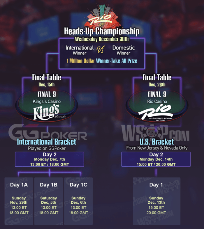 The 2020 WSOP Main Event at a glance