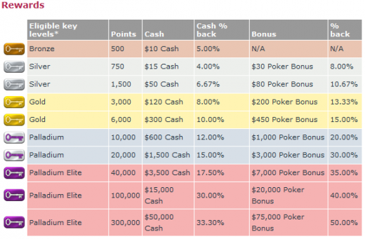 Click to Zoom: Party Poker Rewards Chart