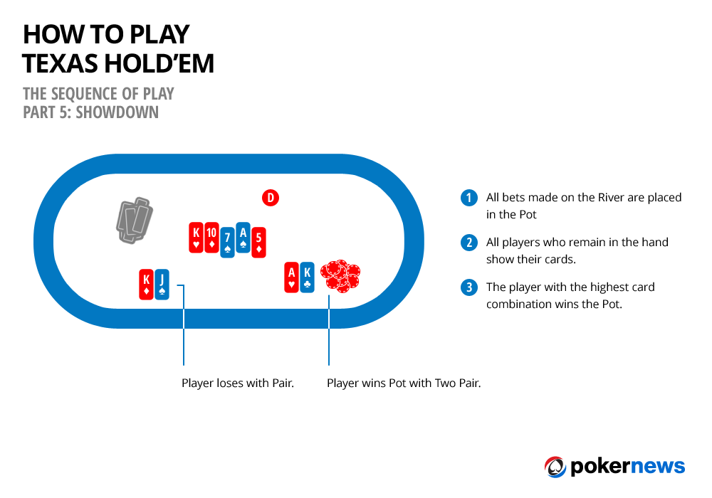 Learn how to play poker - Online Poker - Play Poker Games ...